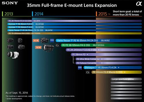Sony-E-mount-full-frame-lens-roadmap-2015
