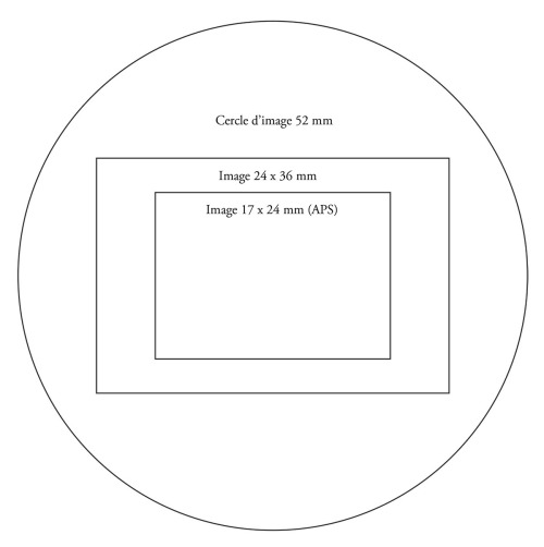 cercle d'image